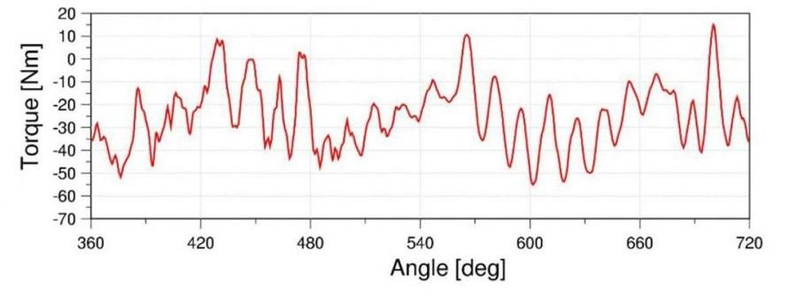berechnung 2 900x563 1 - Berechnung / Simulation