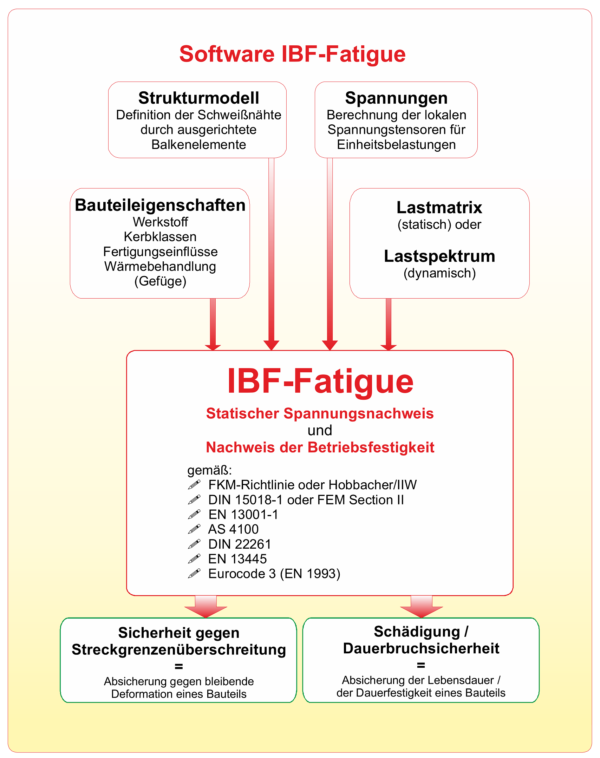 Software IBF-Fatigue
